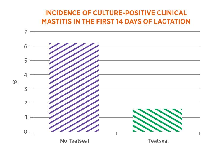 Incidence of Culture-positive Clinical Matitis